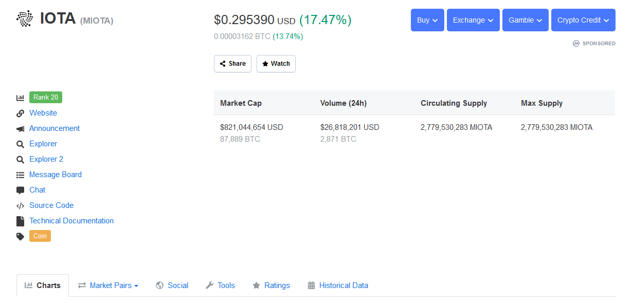 IOTA Social Volume Just Crossed a 3-month High, MIOTA Price Surges by 17%