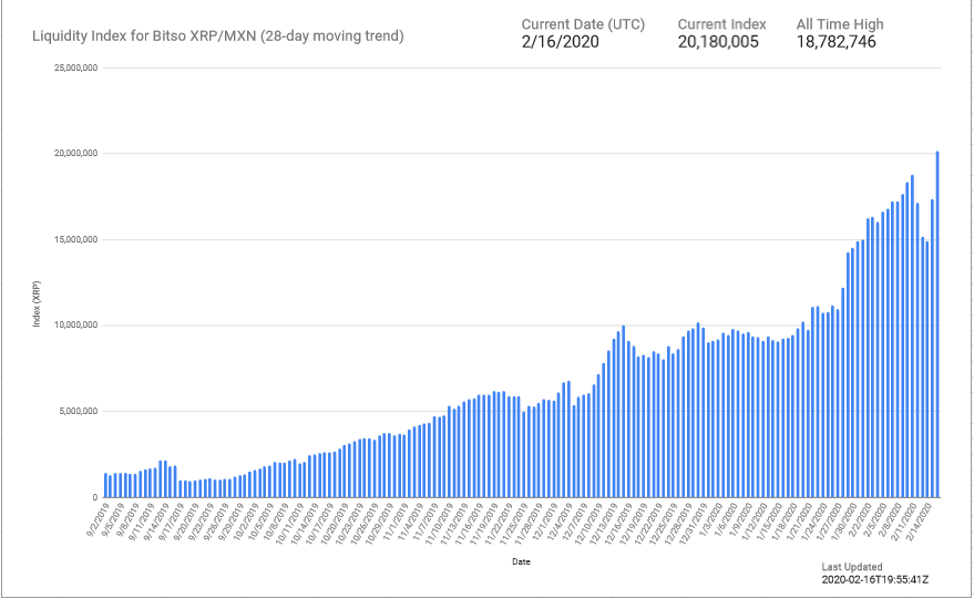 XRP Liquidity Attains New All-Time High on Bitso Exchange
