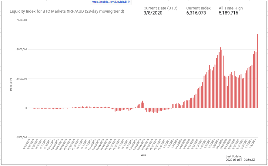 XRP Liquidity on Philippines' Coins.ph and Australia's BTC Markets Attains New All-Time High