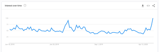 Cardano (ADA) Search and Social Interests Surge to Hit New Yearly Highs; Daedalus for ITN Released