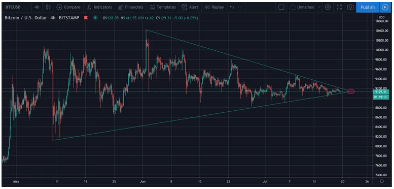 Bitcoin (BTC) Ready for a Significant Price Uptrend in Less Than 2 Days –Morgan Creek Co-Founder
