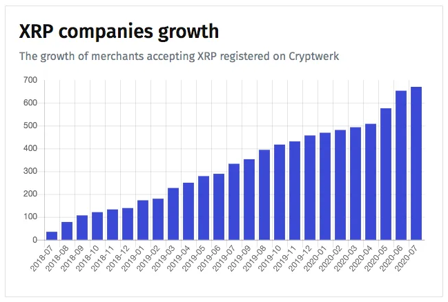 Number of Companies Accepting XRP for Payments Has Increased By 46% Year-To-Date