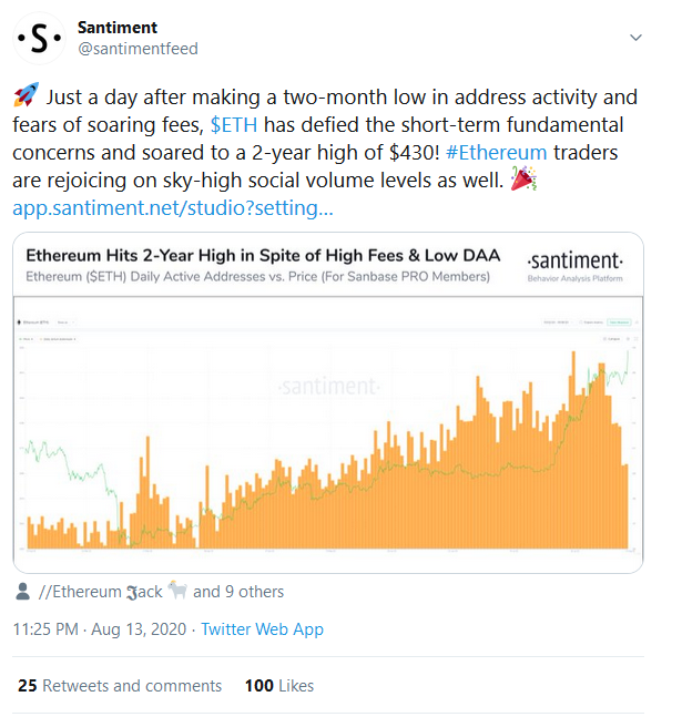 Ethereum (ETH) Hits $430 Despite Increase In Gas Fees. Is $500 Attainable Soonest According To Arthur Hayes?