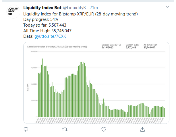 Jed McCaleb Effects about $3 Million Selloff, As XRP Liquidity Indexes Stay Low