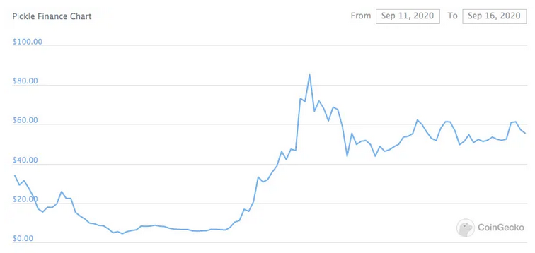 A New Digital Asset That Caught Vitalik Buterin's Attention Skyrocketed By 1800% in Two Days