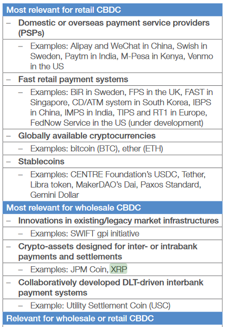 World Economic Forum: XRP Is The Most Relevant Digital Asset in the CBDC's Space