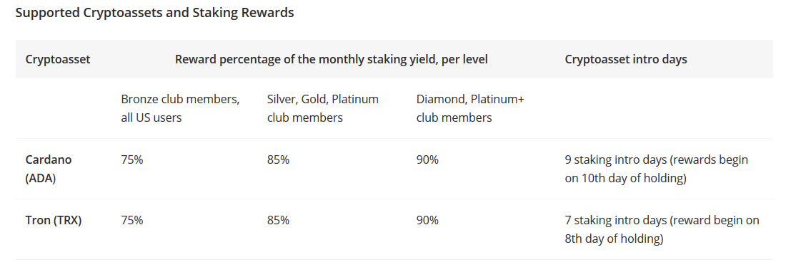 eToro Users Can Now Earn Passive Income in Form of Staking Rewards By Keeping ADA and TRX
