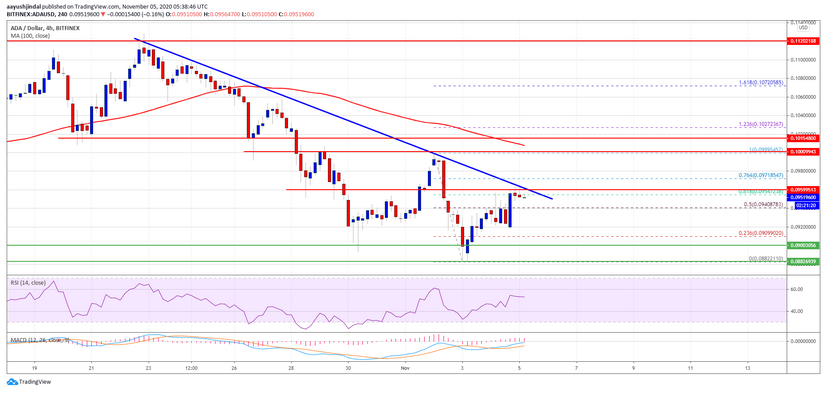 Cardano Price: Resistance ADA Must Huddle To Boost of a Fresh Rally