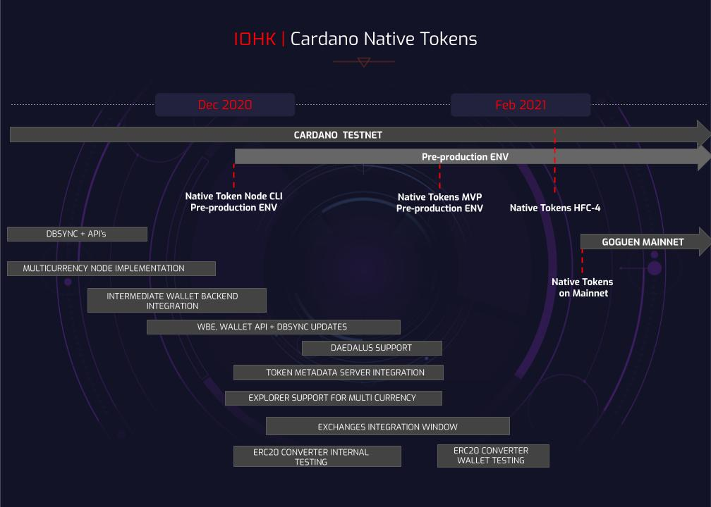 Cardano's Goguen Era Progresses to Its Full Implementation with These Development Updates