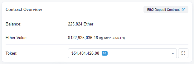 Ethereum 2.0 Deposit Contract in Steady Increase with Over 220,000 ETH Deposited; Buterin Has So Far Sent 6,400 ETH