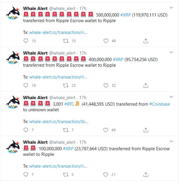 Ripple Releases 1 Billion XRP, Returns 800 Million XRP Back into Escrow