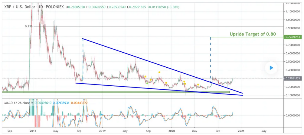 Analyst: XRP May Finally Be Entering a Long-Awaited Bull Cycle; Targeting Nearly $1.00