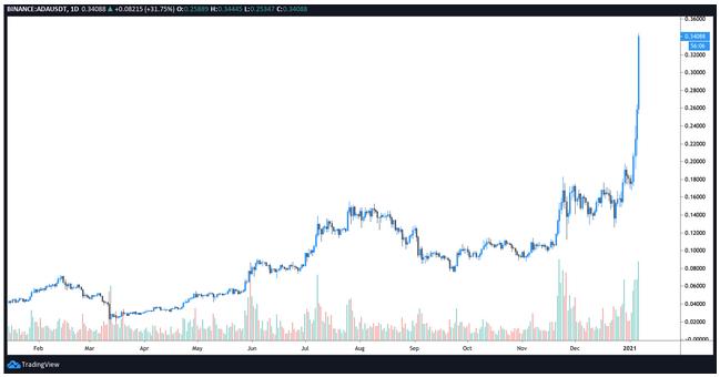 Cardano (ADA) 100% Upturn Displaces Bitcoin Cash (BCH) Based On Market Cap