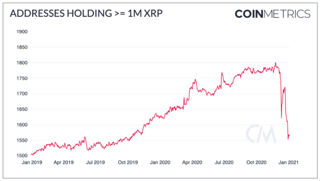 CoinMetrics: XRP Whales Are Drastically Reducing