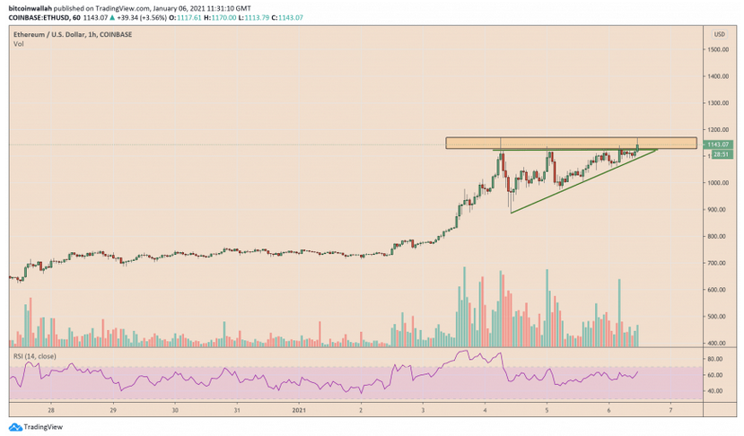 Ethereum (ETH) Bullish Continuation Pattern Predicts a Price Breakout to Over $1,500