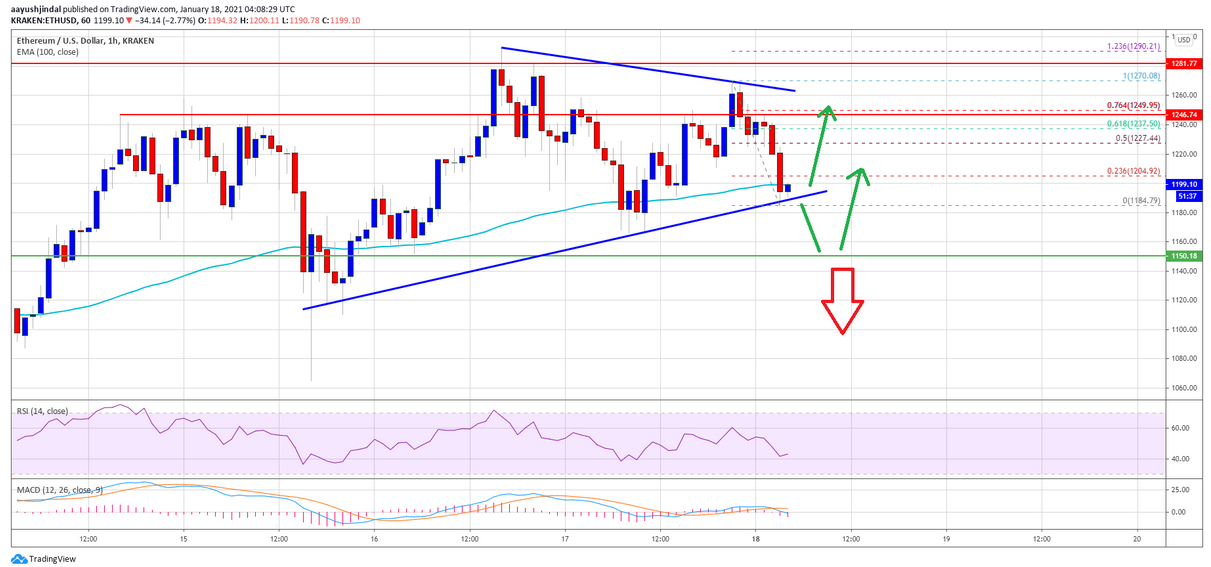 Ethereum Holds above $1,150: Why ETH Is Setting Up For Major Uptrend and Could Outperform BTC