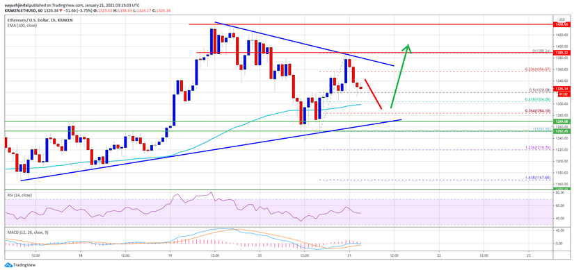 Ethereum (ETH) Maintains Stability above $1,280, Why a Rally Restart Is Possible