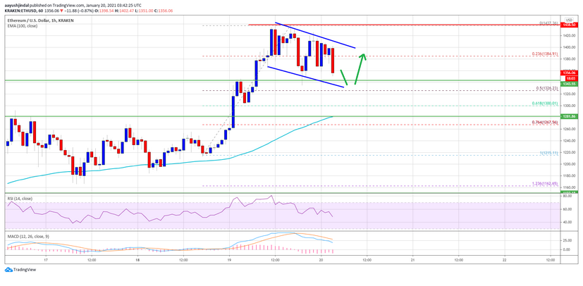 Why Current Dip In Price of Ethereum (ETH) Remains Healthy and Attractive? Details