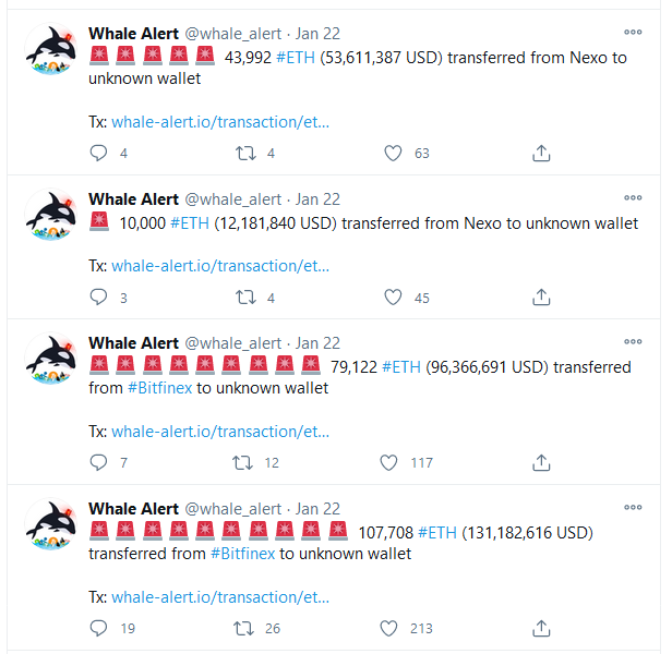 Ethereum Whales Moved $451 M in ETH from Top Exchanges, As ETH Balance on Exchanges Drops