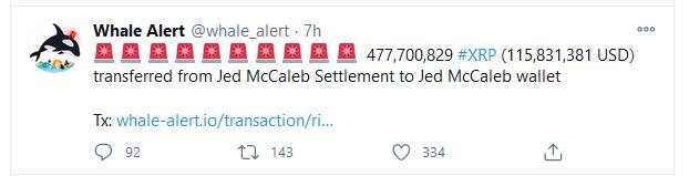 Despite SEC's Lawsuit, Ripple Unlocks about 1 Billion XRP, Sends 477 Million XRP to Jed McCaleb