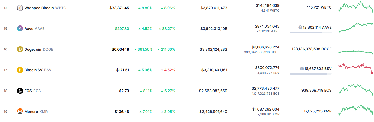 Dogecoin (DOGE) Tweet Volume Rises by Over 1800%, Becomes First Altcoin to Surpass Bitcoin (BTC)