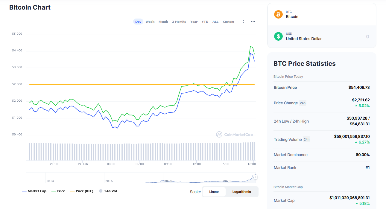 Bitcoin (BTC) Becomes $1 Trillion Market Cap Asset after Breaking above $54,000