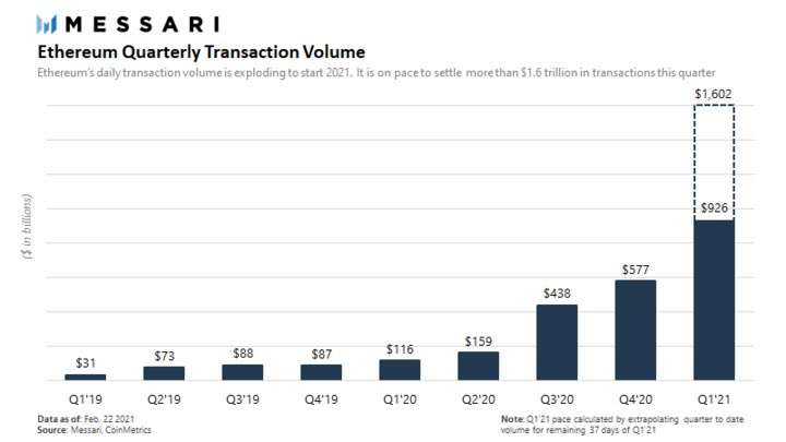 Messari: Ethereum Is On Pace To Settle $1.6 Trillion In Transactions For Q1. Are Users Exiting As Claimed?