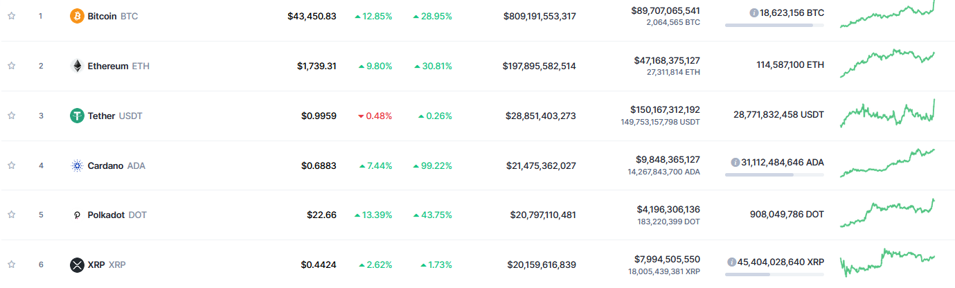 XRP Leaves Top 5 for the First Time in 7 Years. Cardano and Polkadot Now Ahead