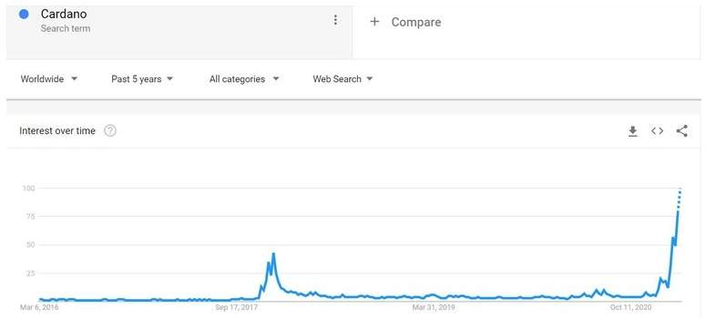 Cardano Google Searches Hits New All-Time High in the Wake of Multi-Assets Era Implementation