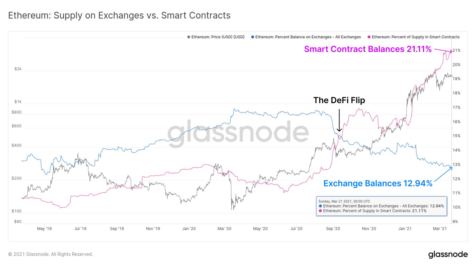 Three Important Data Reveal Significance of ETH in Ethereum Ecosystem and How Bright the Future Is