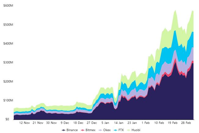 Polkadot Futures Market Topples Litecoin (LTC)'s As DOT's Open Interest Hits $575M