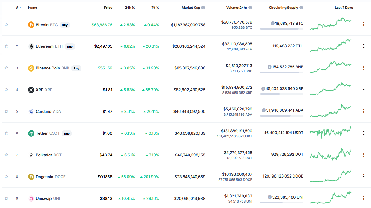 Dogecoin (DOGE) Surges Over 50% to Become 8th Largest Crypto Following Elon Musk's Tweet