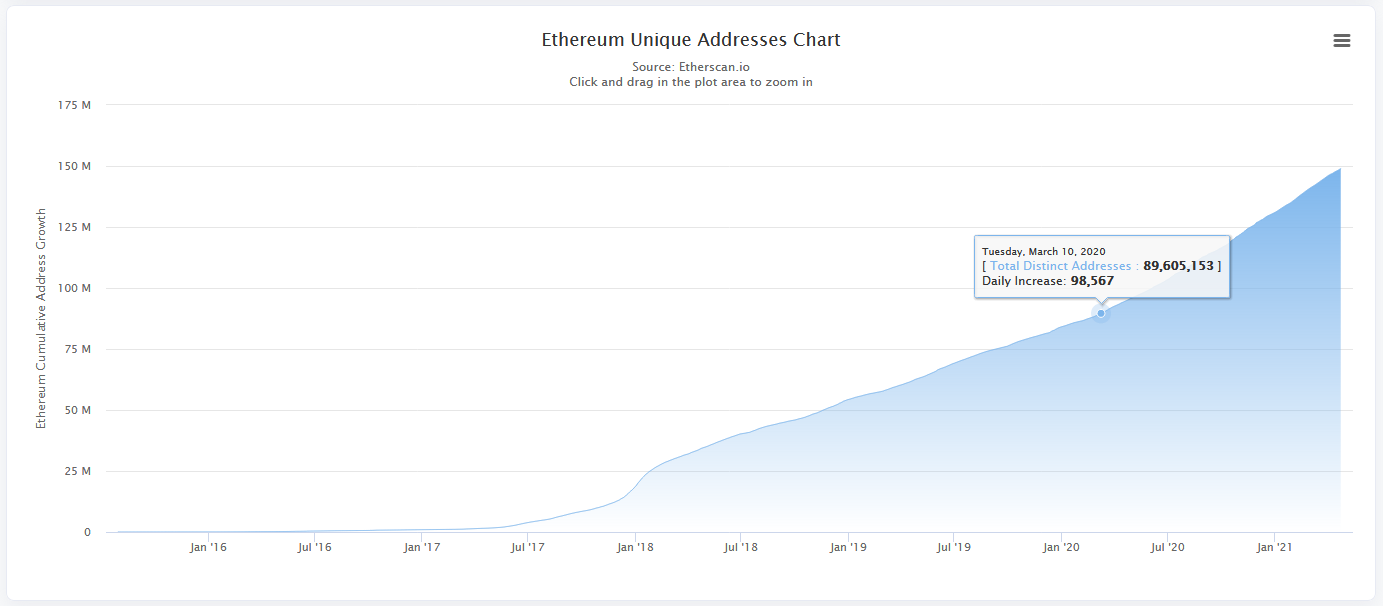 Ethereum Active Addresses Hit All-Time High, Number of ETH Unique Addresses on Steady Increase