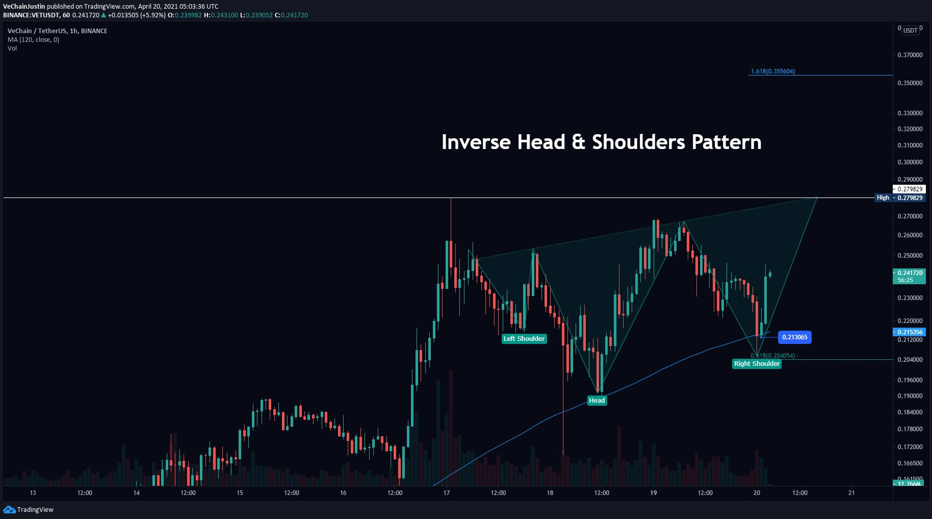 Analyst: VeChain Has Formed Inverse Head and Shoulder Pattern. VET to $0.35 Soon