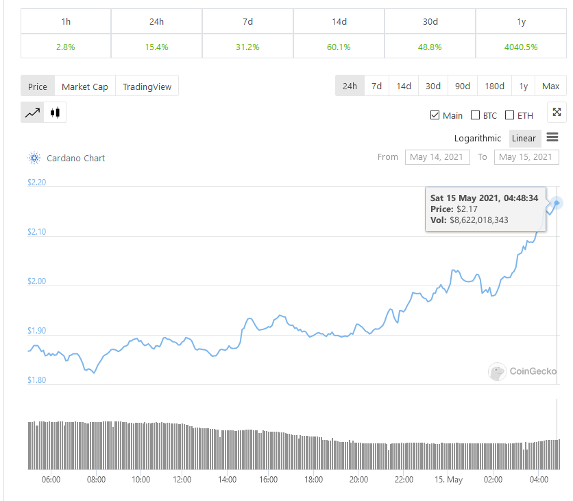 Cardano (ADA) Breaks above $2 for the First in History, Records New ATH of $2.17