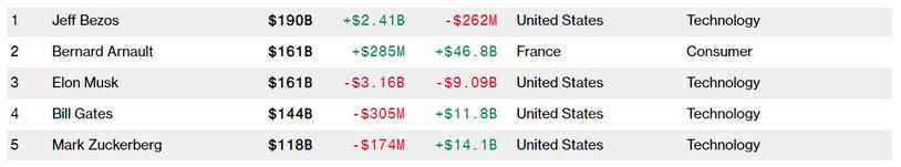 Elon Musk pierde la segunda posición más rica del mundo después de perder $ 3.16 mil millones en un día