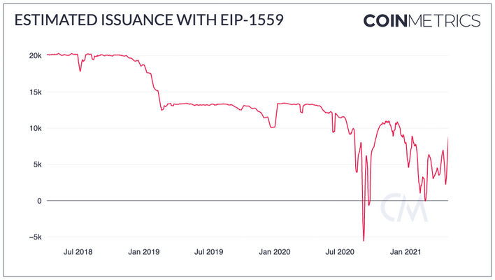 CoinMetrics: What Net Issuance of Ethereum (ETH) Would Look Like if EIP-1559 Burns 75% of Fees
