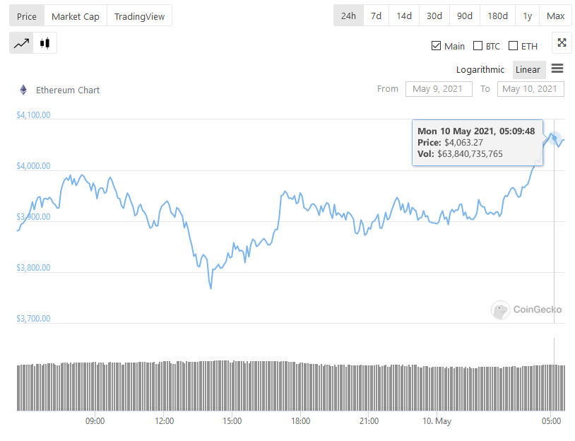 Ethereum Now Bigger Than Johnson & Johnson after Surpassing $4,000, Closes In On JP Morgan Chase