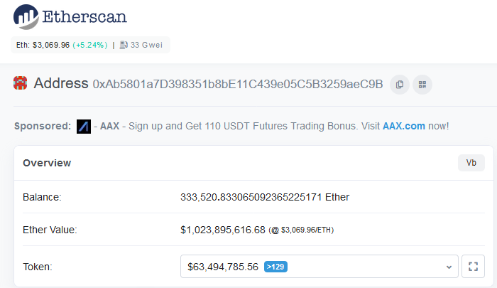 Vitalik Buterin Is Now a Billionaire Officially with Ethereum (ETH) Latest Price Milestone