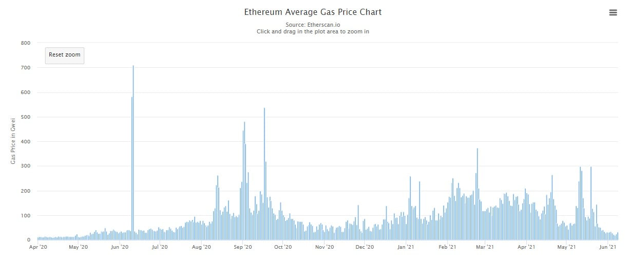 Ethereum (ETH) Average Gas Fee Drops to Levels Last Seen in Mid-2020