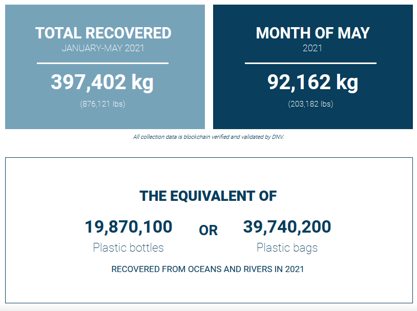 Using VeChain, 92,162 Kg of Plastic Recovered from Oceans and Rivers by ReSea in May
